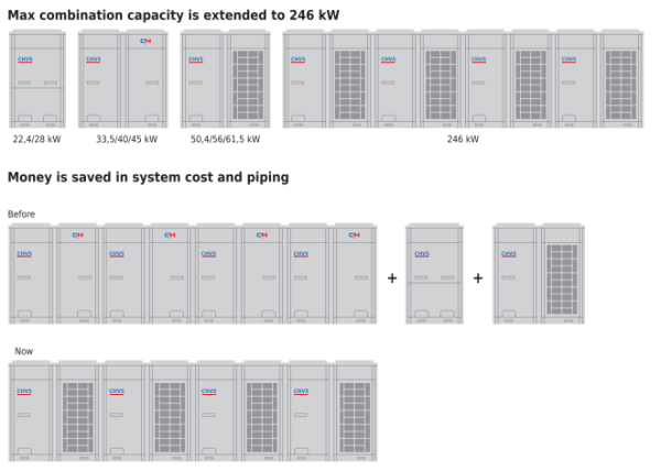 Unitate Externa Modulara COOPER & HUNTER CHV 5 CHV5S680NMX-CHV5S2184NMX SKU:
