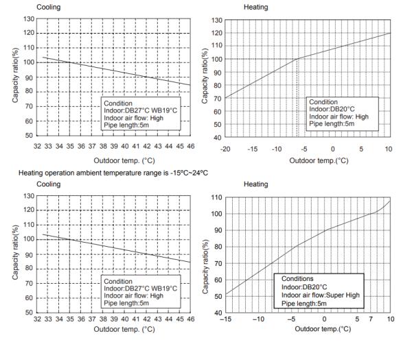 Aparat de aer conditionatCOOPER & HUNTER seria SIGMA SKU: CH-S18FTXAM G